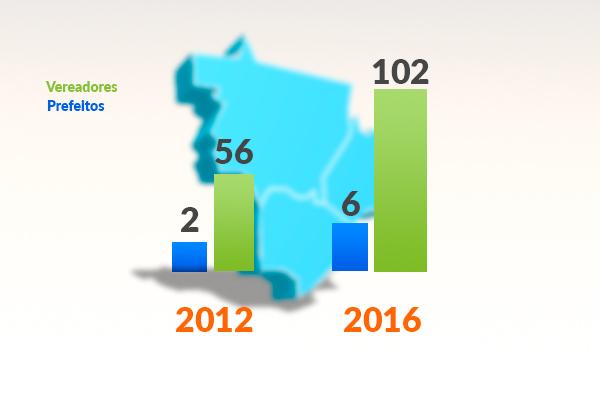 O PRB triplicou o número de prefeitos eleitos em comparação às eleições de 2012