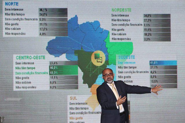 Pesquisa aponta que 45,9% dos brasileiros não praticam esporte ou atividade física