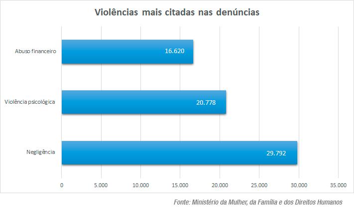 Idosos vulneráveis: projetos e ações do PRB ampliam proteção