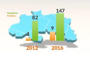 PRB cresce 88% em número de vereadores e prefeitos eleitos na Região Norte