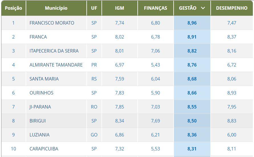 Francisco Morato conquista primeiro lugar na avaliação de gestão de cidades